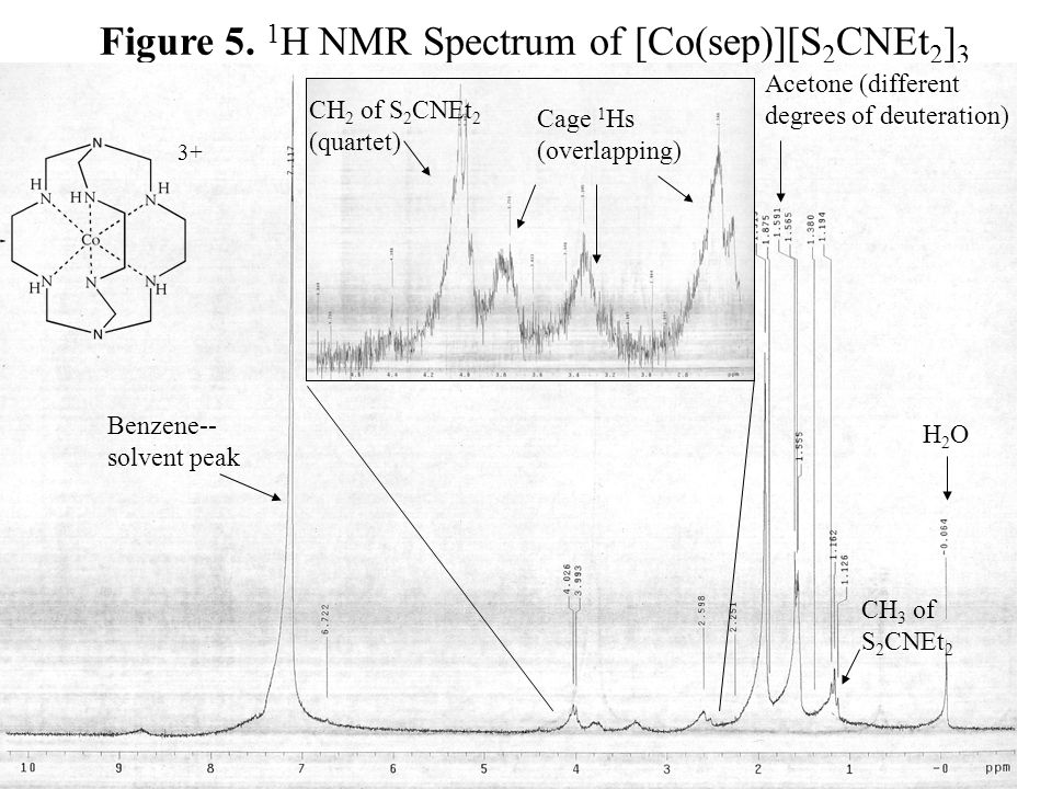 Figure 5. 1H NMR Spectrum of [Co(sep)][S2CNEt2]3